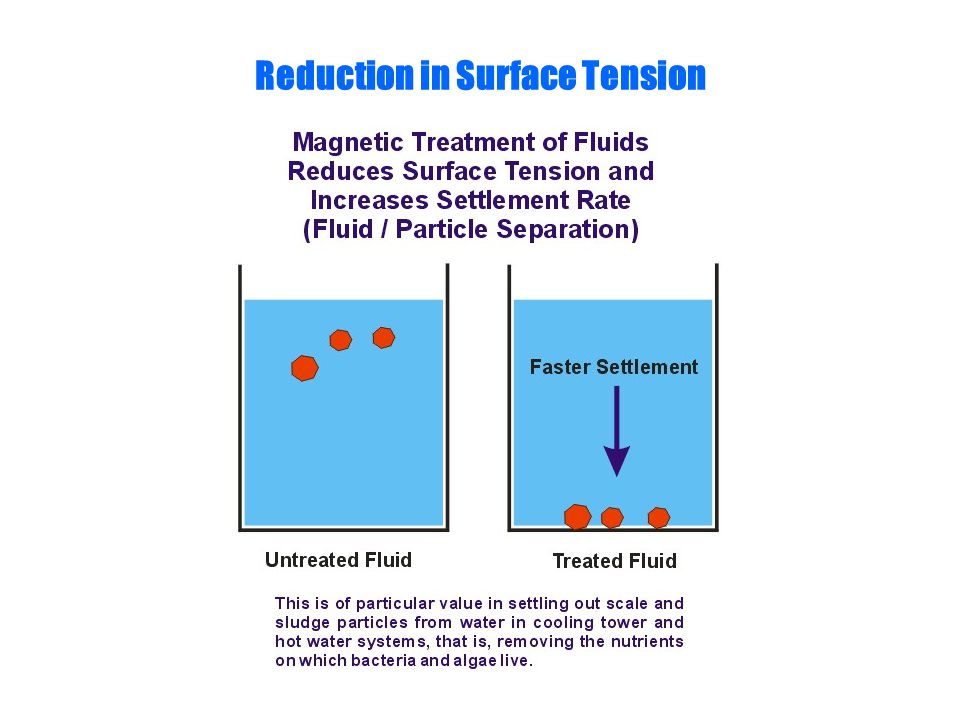 Reduction in Surface Tension