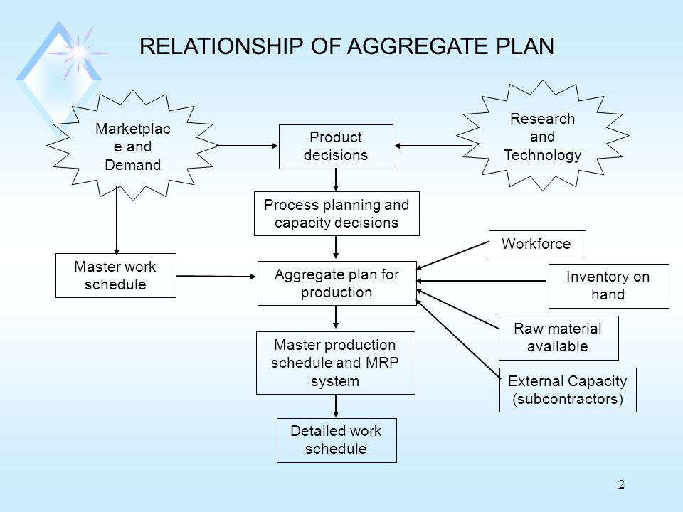 RELATIONSHIP OF AGGREGATE PLAN
