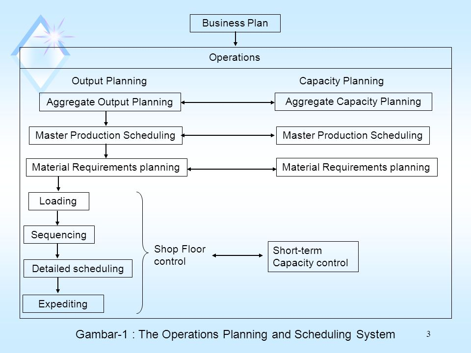 Gambar-1 : The Operations Planning and Scheduling System