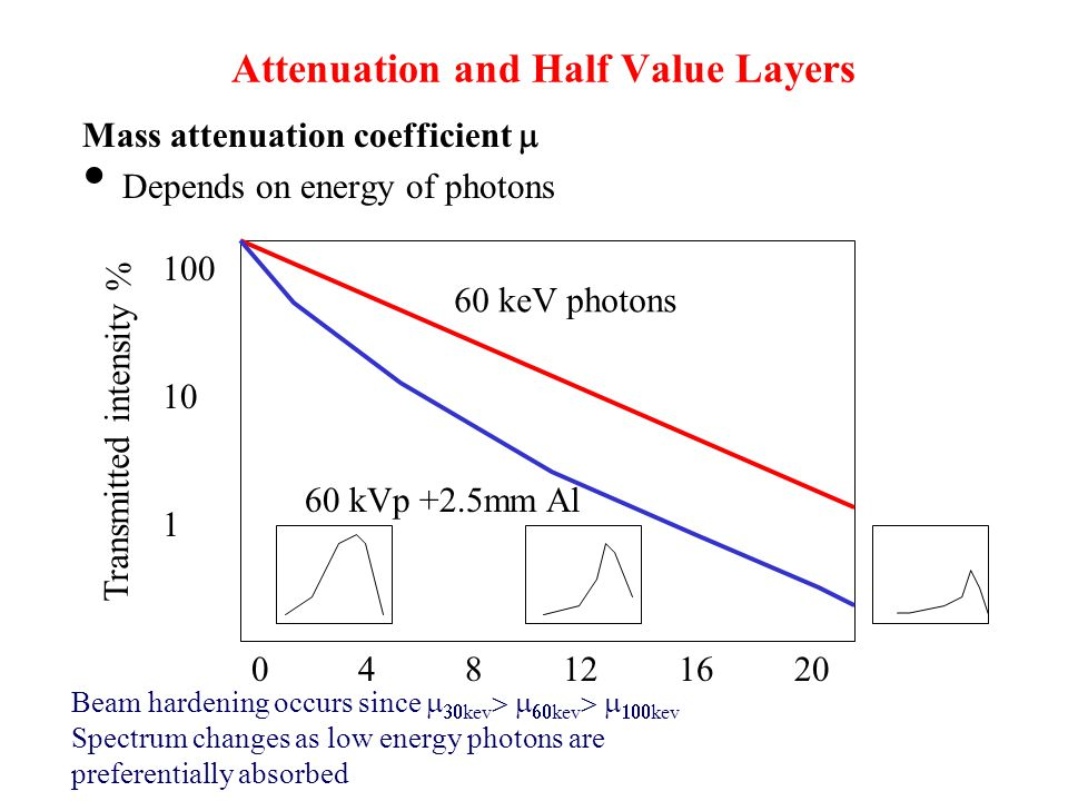 Attenuation and Half Value Layers