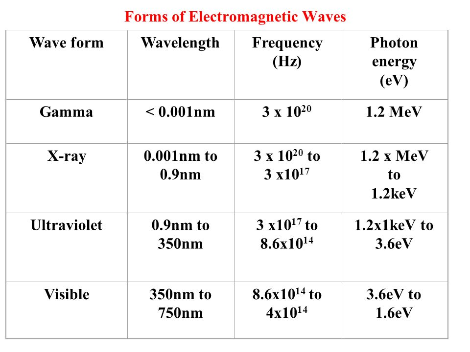 Forms of Electromagnetic Waves