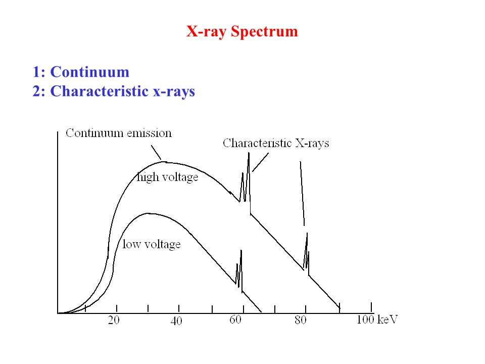 X-ray Spectrum 1: Continuum 2: Characteristic x-rays