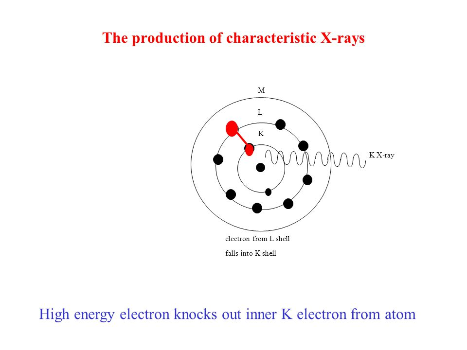 The production of characteristic X-rays