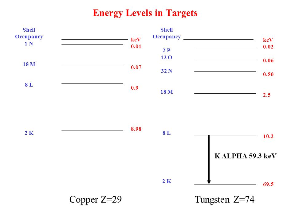 Energy Levels in Targets