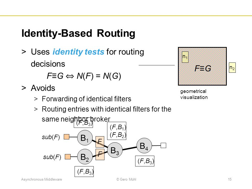 Identity-Based Routing
