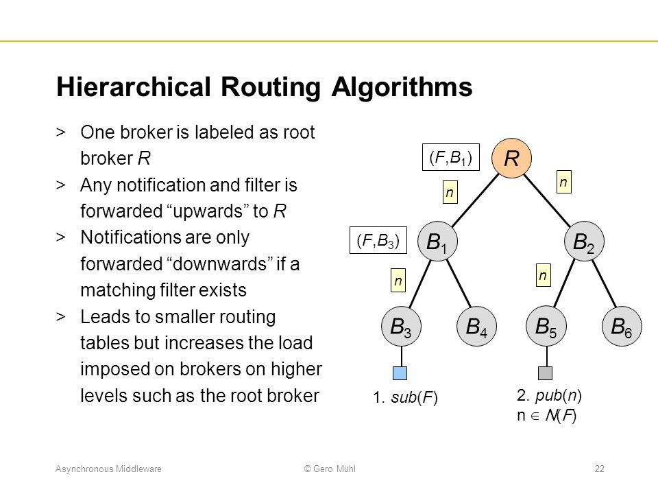 Hierarchical Routing Algorithms