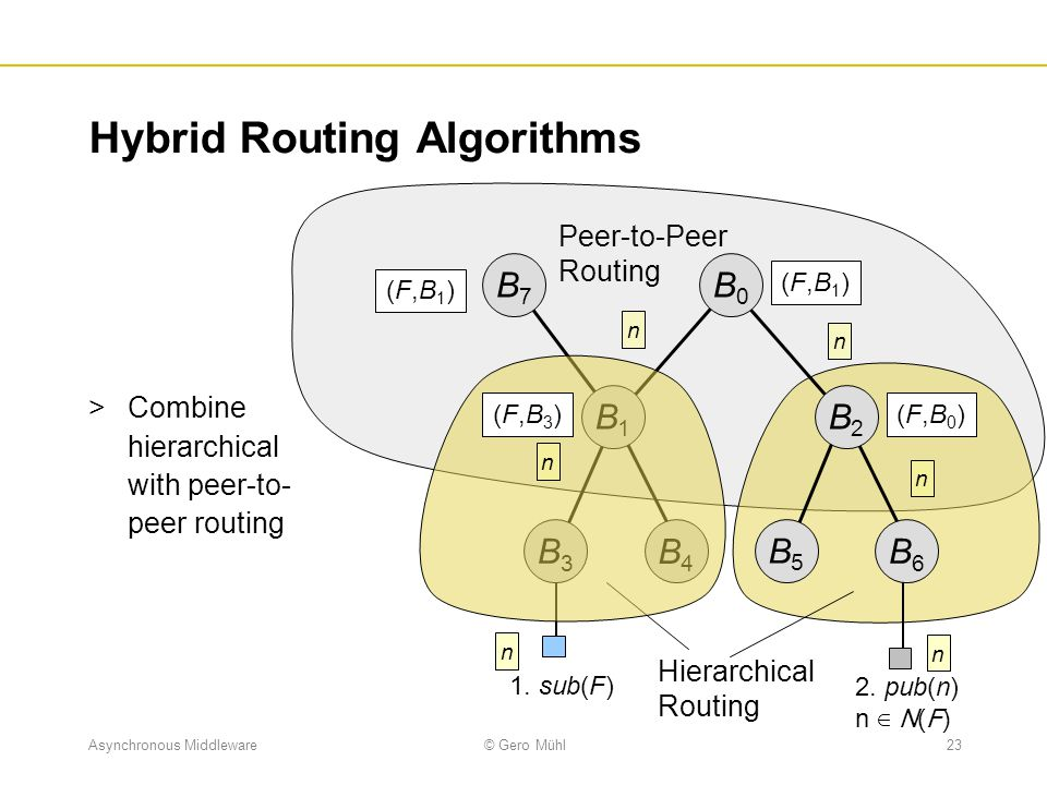 Hybrid Routing Algorithms
