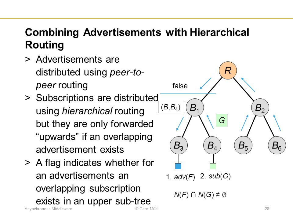 Combining Advertisements with Hierarchical Routing