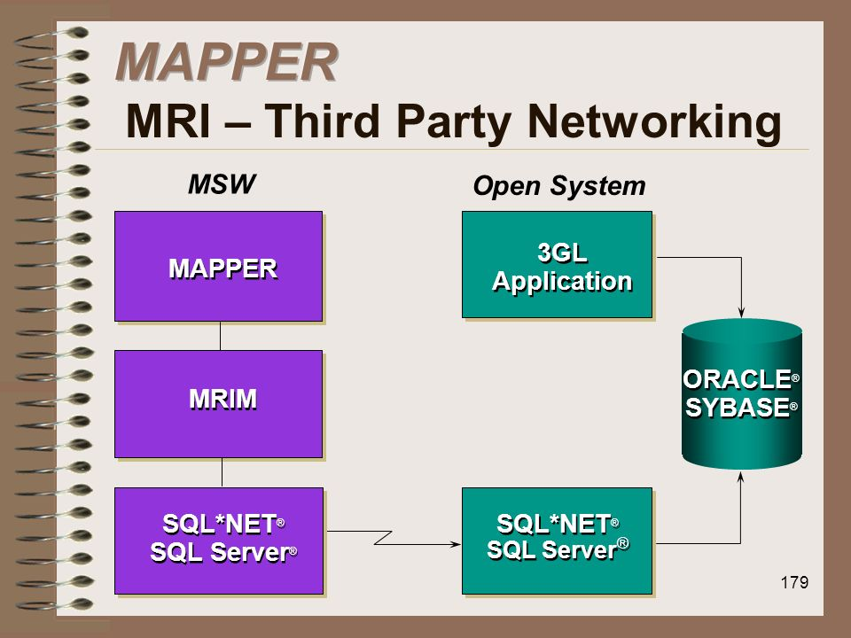 MAPPER MRI – Third Party Networking