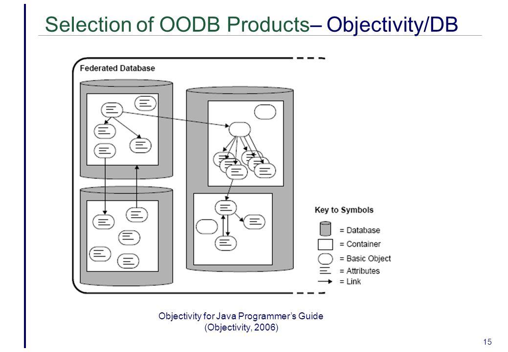 Objectivity for Java Programmer's Guide