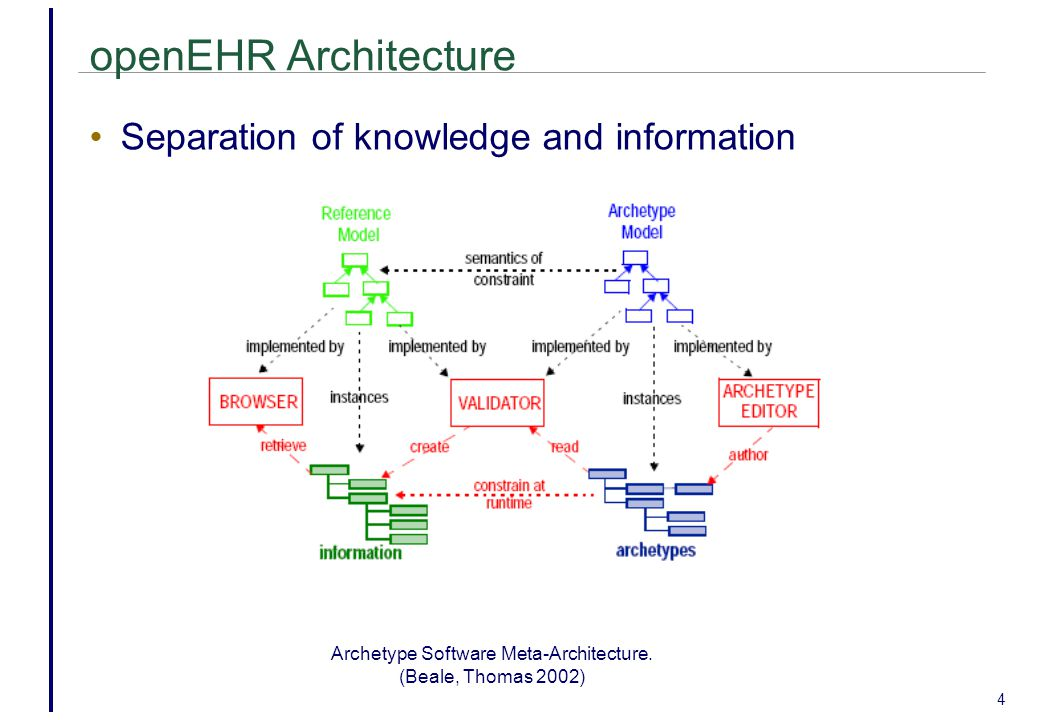 Archetype Software Meta-Architecture.