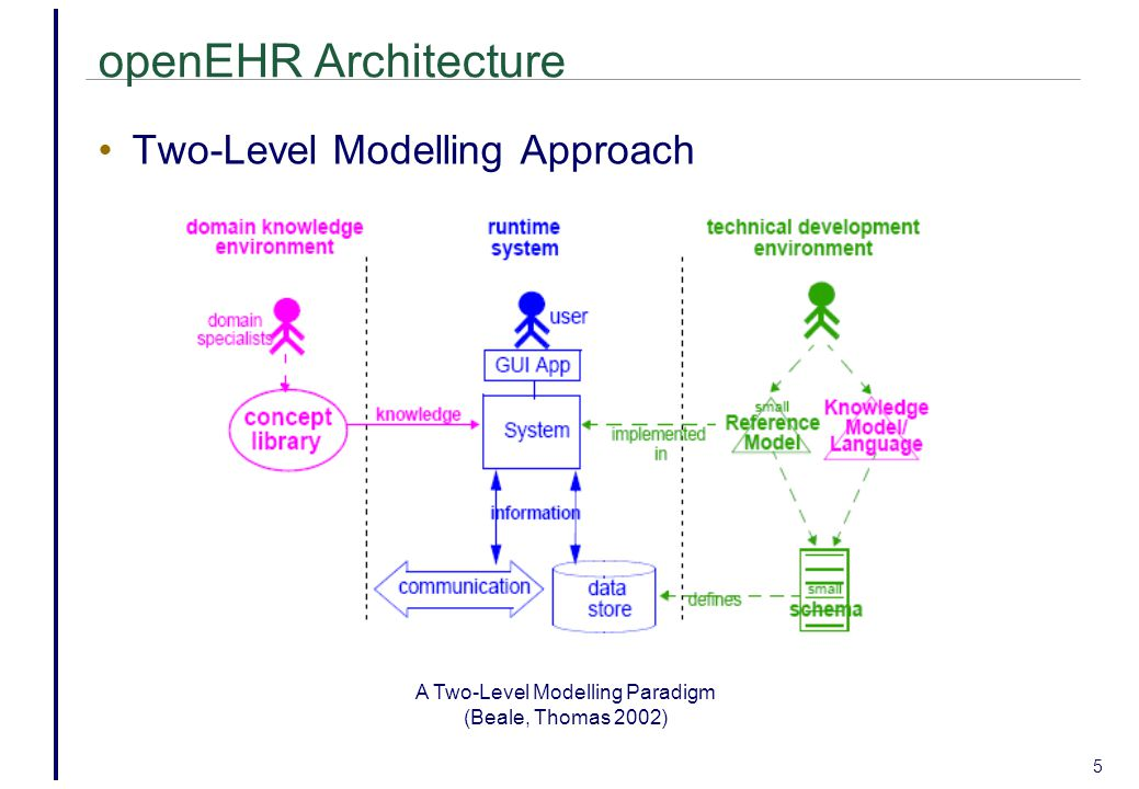 A Two-Level Modelling Paradigm