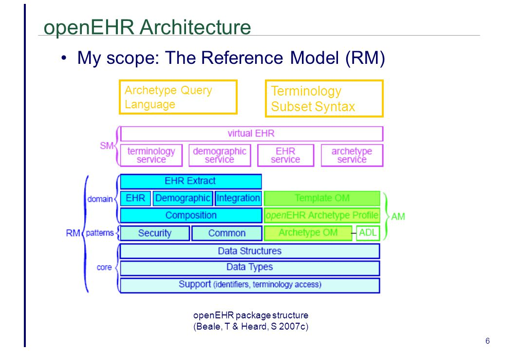 openEHR package structure