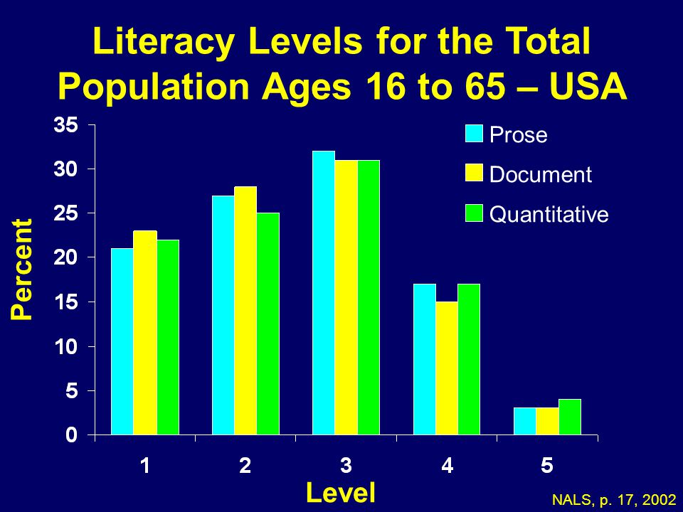 Literacy Levels for the Total Population Ages 16 to 65 – USA
