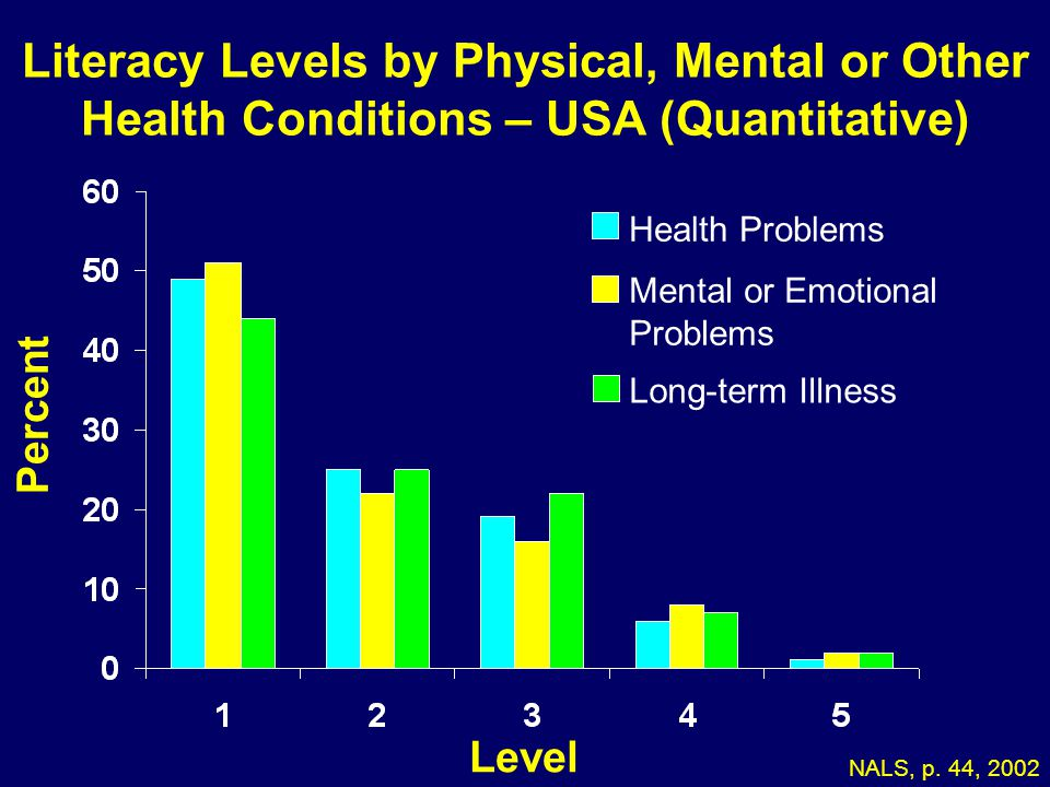 05-173 Literacy Levels by Physical, Mental or Other Health Conditions – USA (Quantitative) Health Problems.