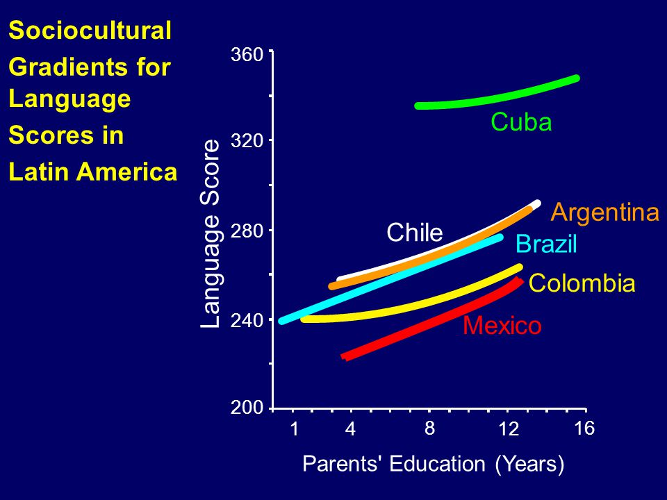 Sociocultural Gradients for Language Cuba Scores in Latin America