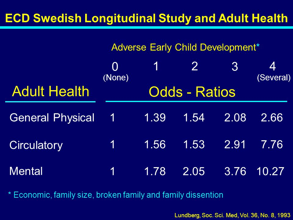 Adult Health Odds - Ratios 1 2 3 4