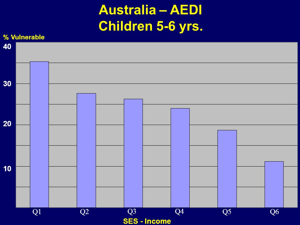 Australia – AEDI Children 5-6 yrs.