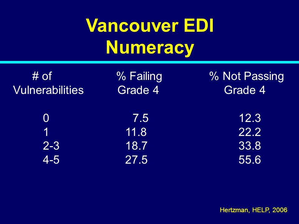 Vancouver EDI Numeracy