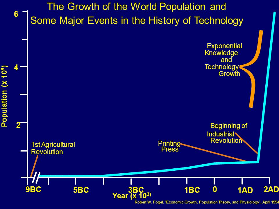  The Growth of the World Population and