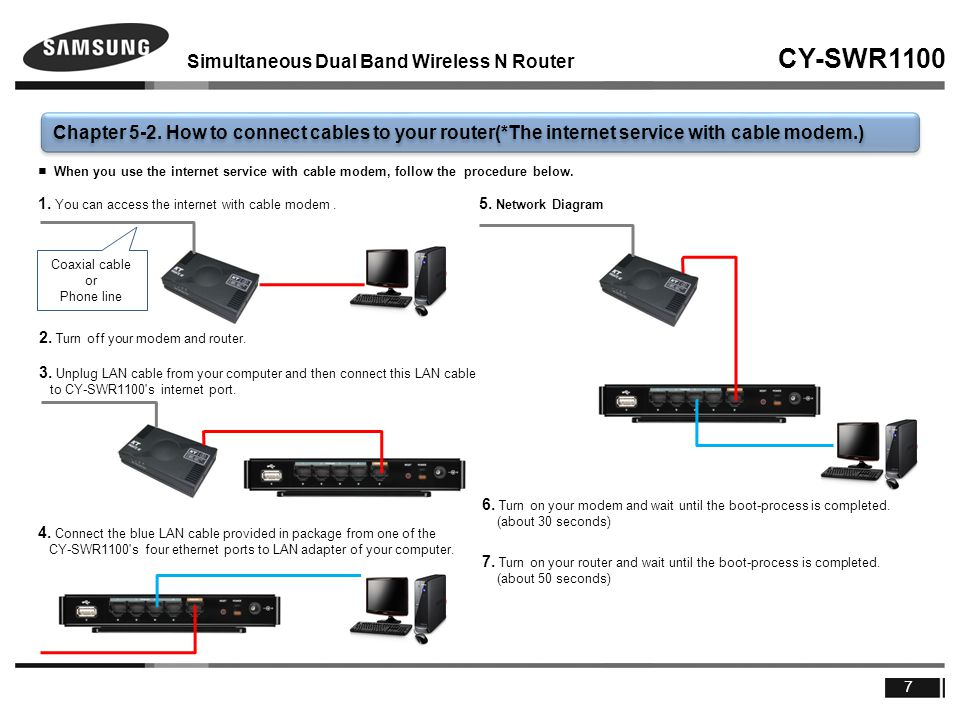 Simultaneous Dual Band Wireless N Router CY-SWR1100