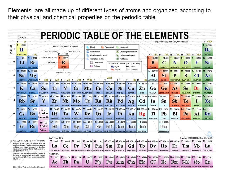 Elements are all made up of different types of atoms and organized according to their physical and chemical properties on the periodic table.