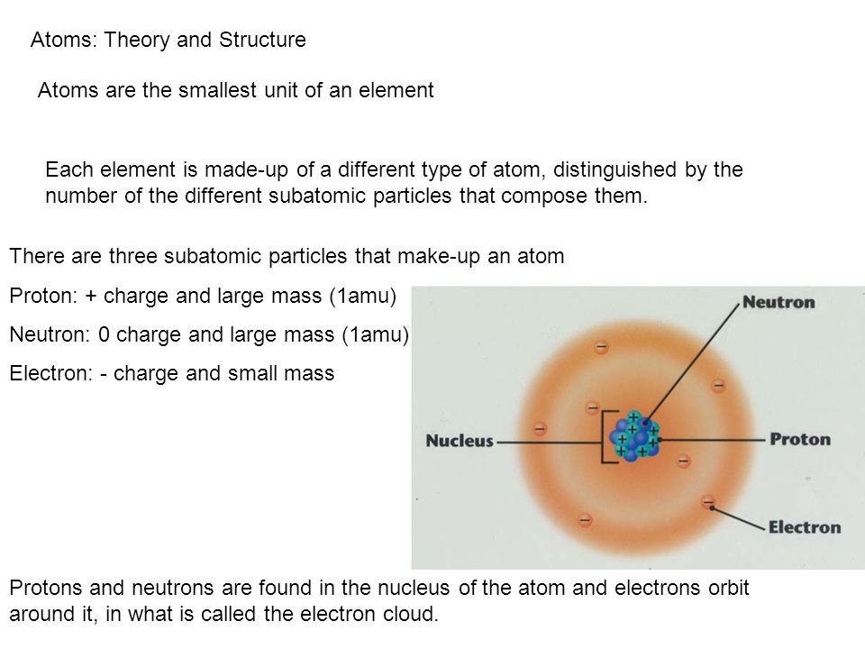 Atoms: Theory and Structure