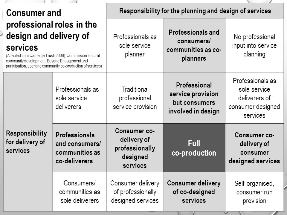 Consumer and professional roles in the design and delivery of services