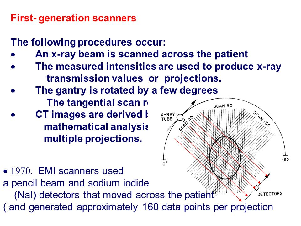 First‑ generation scanners
