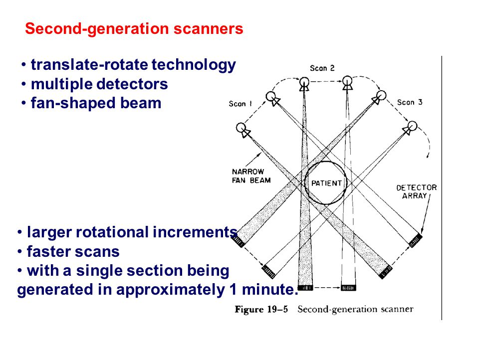 Second‑generation scanners