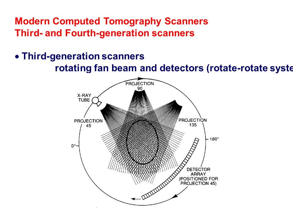 Modern Computed Tomography Scanners