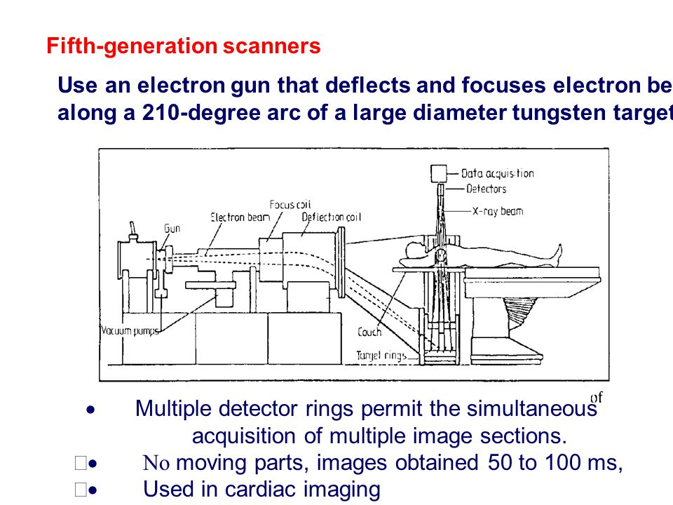 Fifth‑generation scanners