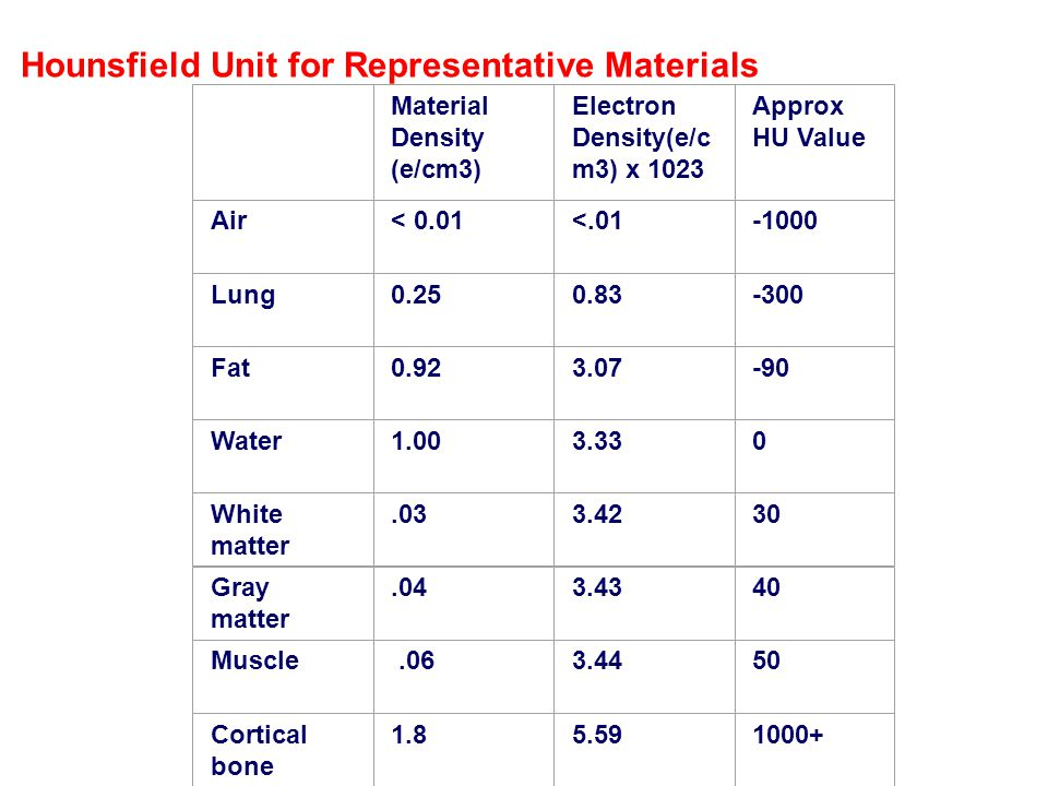 Hounsfield Unit for Representative Materials