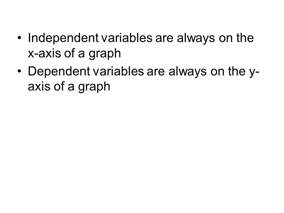 Independent variables are always on the x-axis of a graph