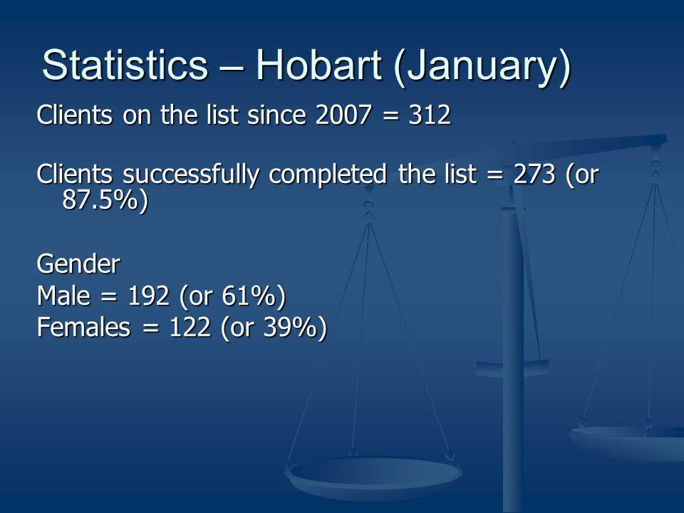 Statistics – Hobart (January)