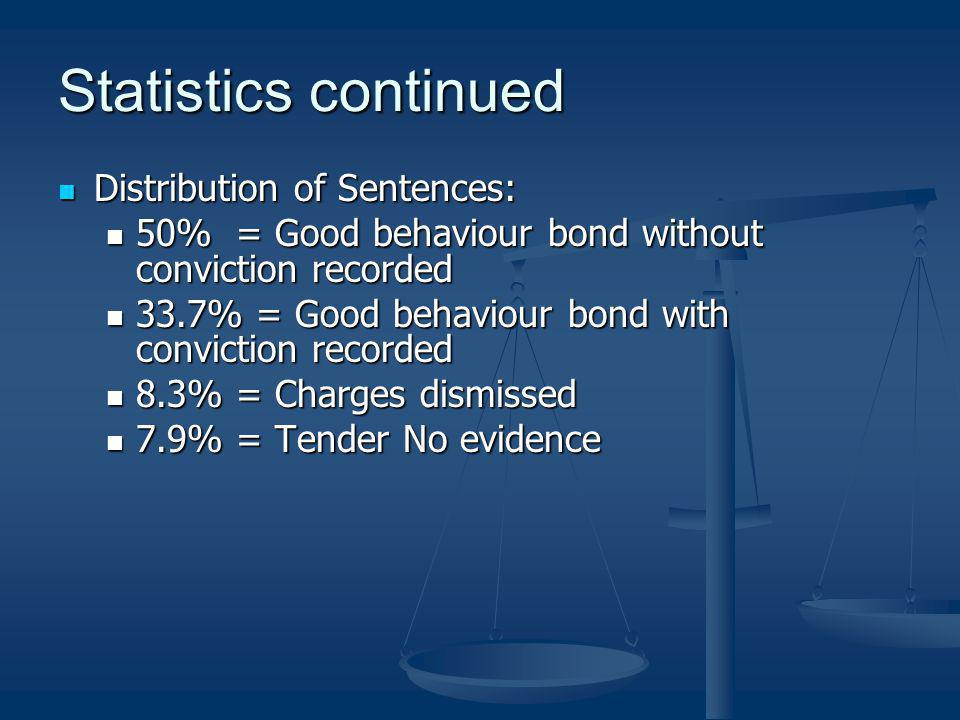 Statistics continued Distribution of Sentences:
