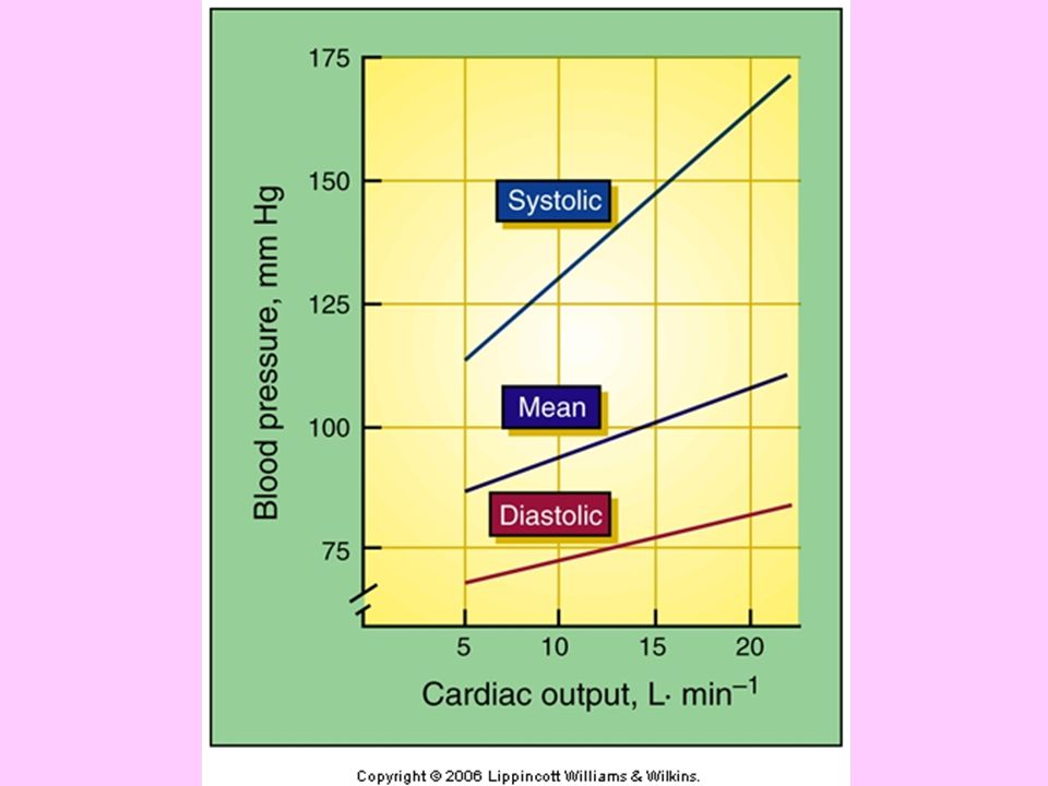 BP changes with cardiac output- direct linear relationship, therefore as HR increases so does BP, systolic moreso than diastolic