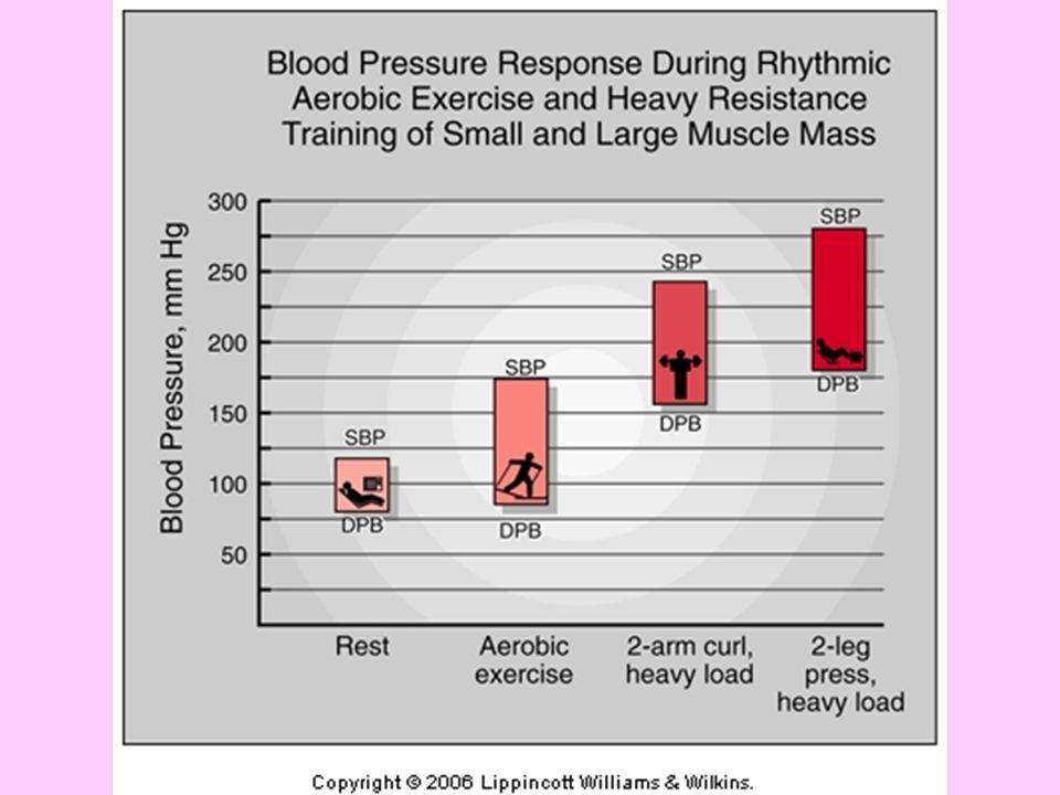 Changes for different types of exercise- why do you think resistance exercise has higher SBP