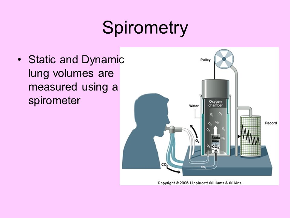Spirometry Static and Dynamic lung volumes are measured using a spirometer