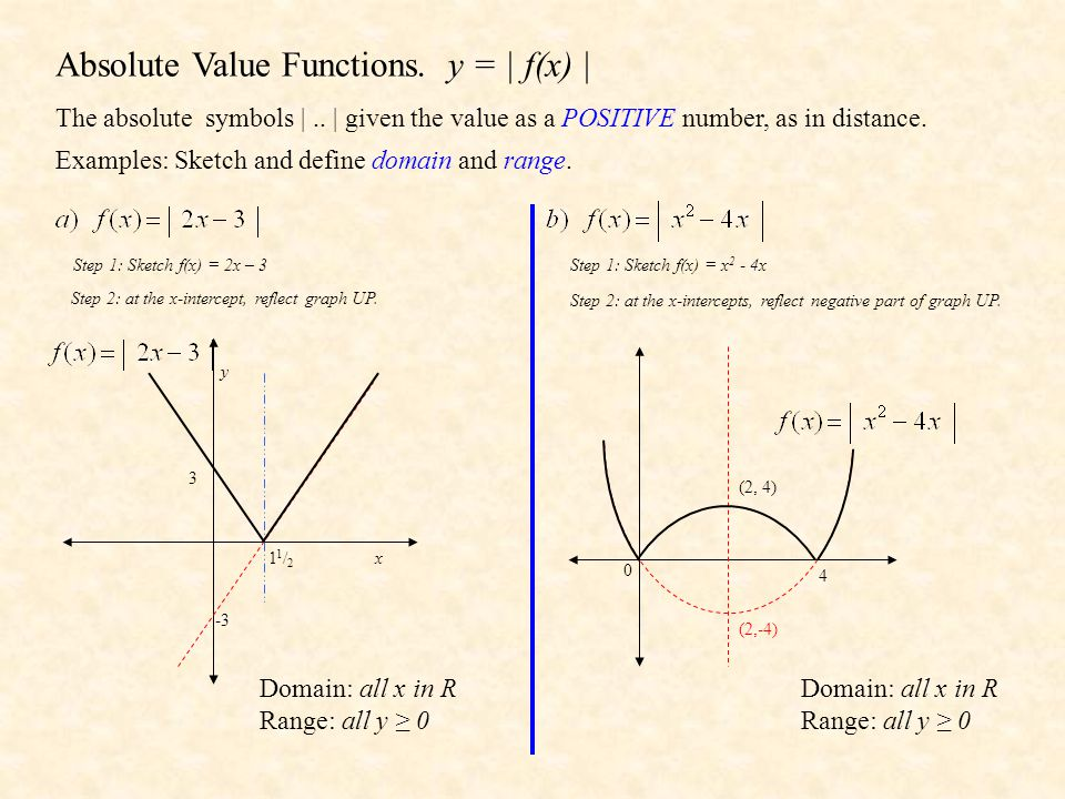Absolute Value Functions. y = | f(x) |