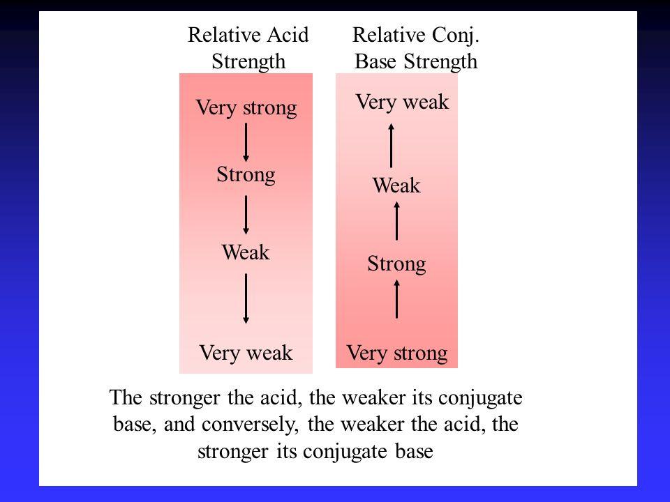 Relative Acid Strength Relative Conj. Base Strength
