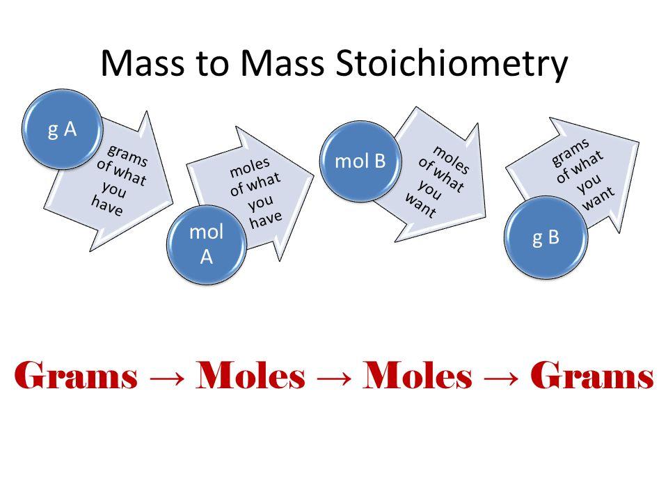 Mass to Mass Stoichiometry ppt download – Mass-mass Stoichiometry Worksheet