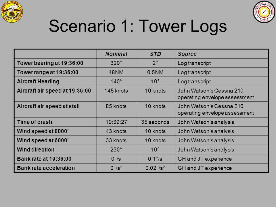 Scenario 1: Tower Logs Nominal STD Source Tower bearing at 19:36:00