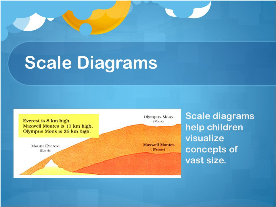 Scale Diagrams Scale diagrams help children visualize concepts of vast size.