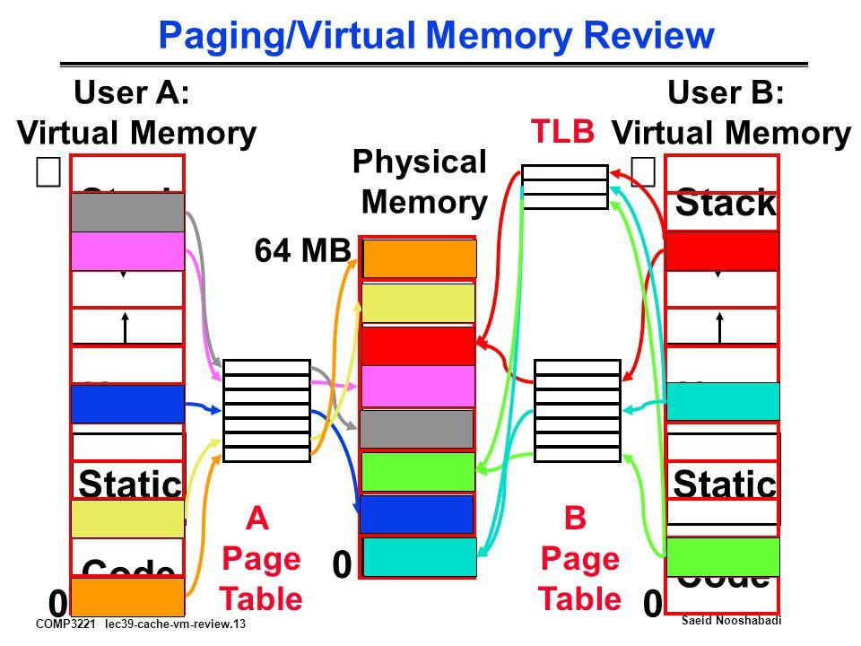 Paging/Virtual Memory Review