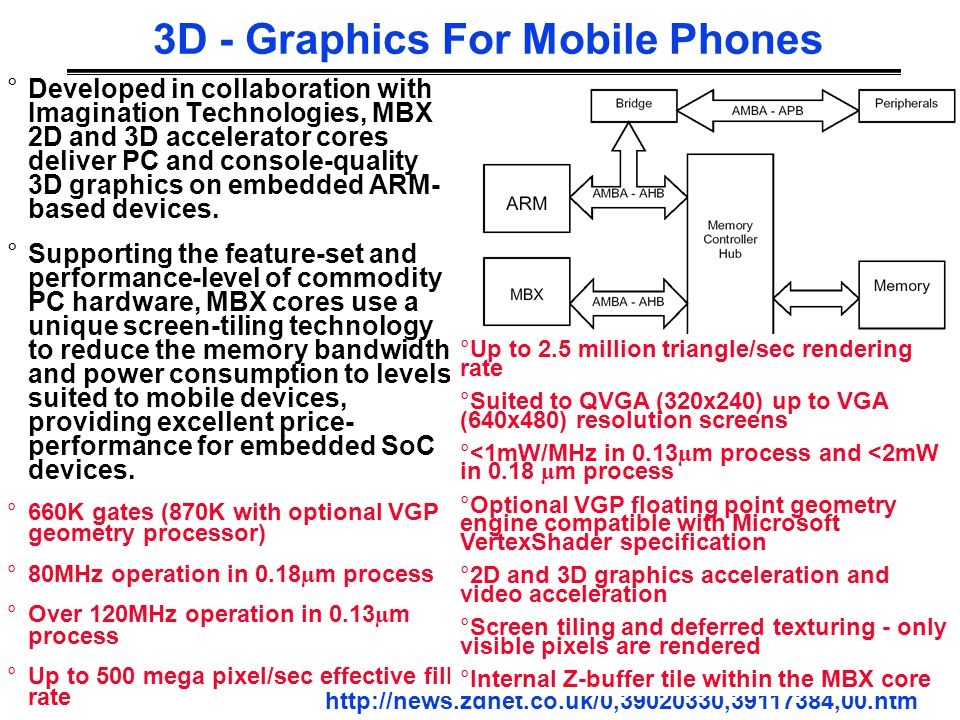3D - Graphics For Mobile Phones