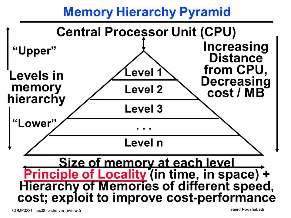 Memory Hierarchy Pyramid