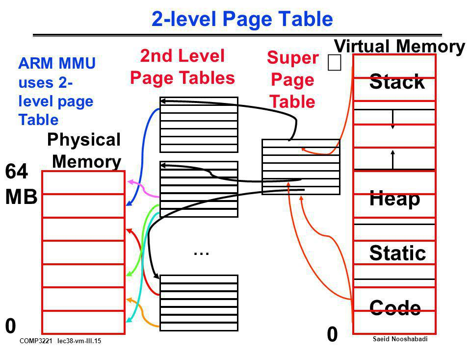¥ 2-level Page Table Stack 64 MB Heap ... Static Code Virtual Memory