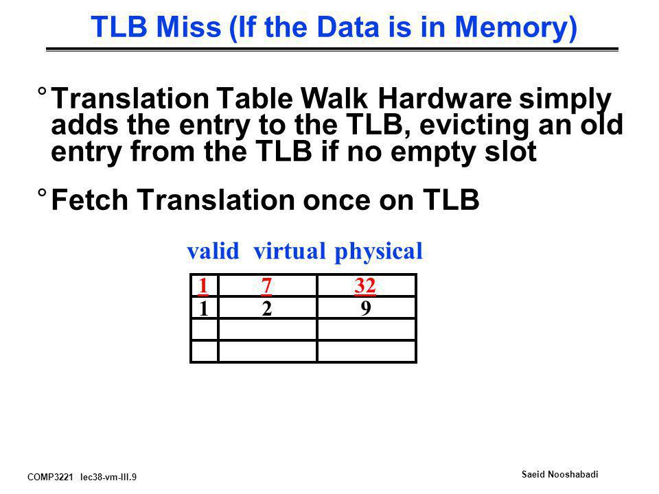 TLB Miss (If the Data is in Memory)