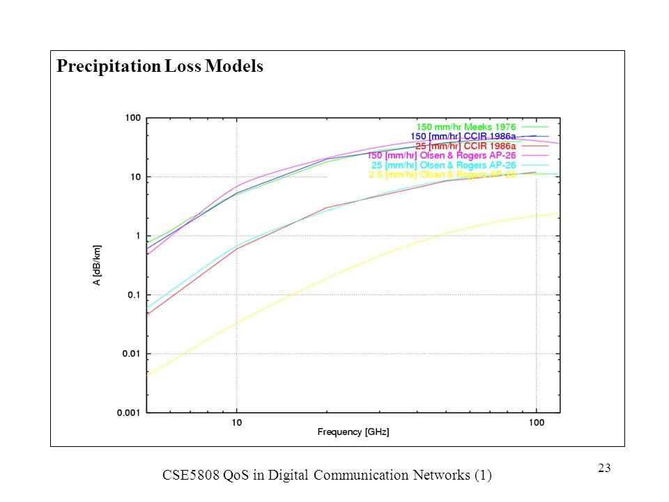 Precipitation Loss Models